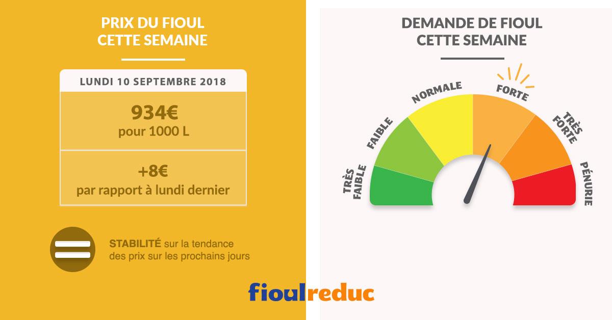 Fioulometre tendance prix du fioul demande et météo semaine du 10 septembre 2018