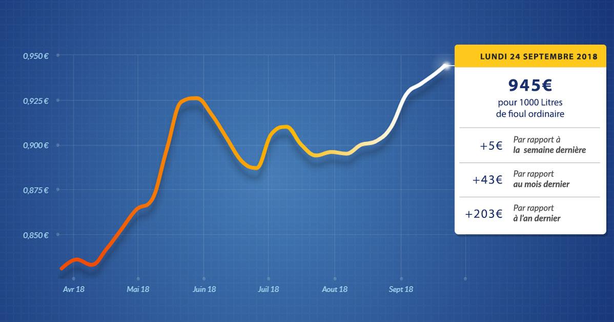graphique évolution du prix du fioul lundi 24 septembre 2018