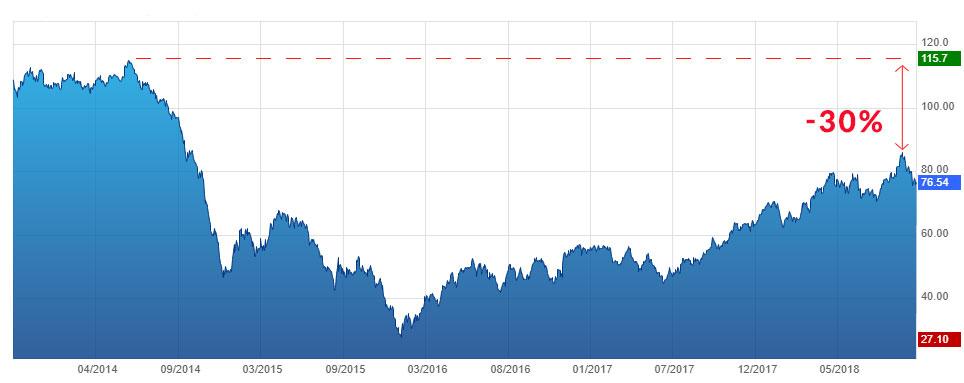 évolution du prix du pétrole Brent de novembre 2013 au 31 octobre 2018