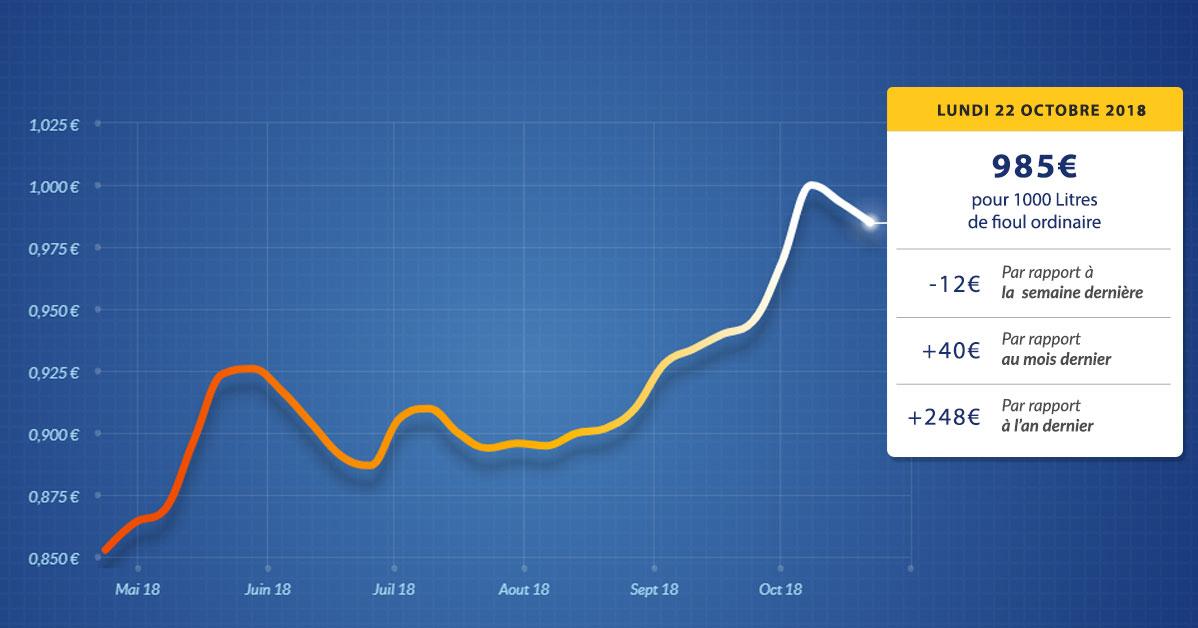 graphique évolution du prix du fioul du lundi 22 octobre 2018