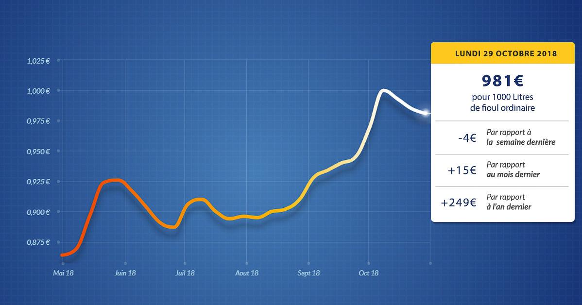 graphique évolution du prix du fioul du lundi 29 octobre 2018
