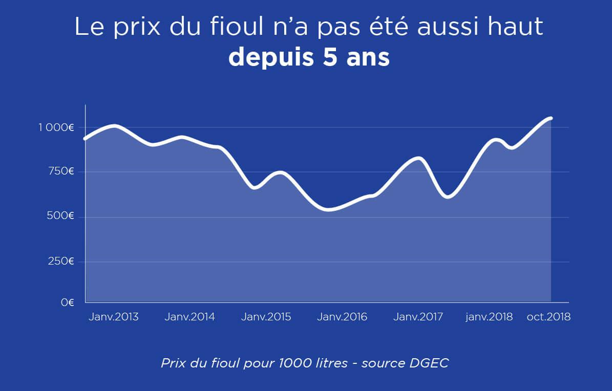 infographie prix du fioul à 1 euro le litre octobre 2018 graphique d'évolution