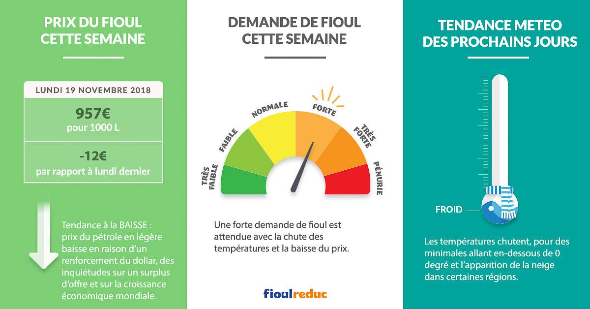 Fioulometre tendance prix du fioul demande et météo semaine du 19 novembre 2018