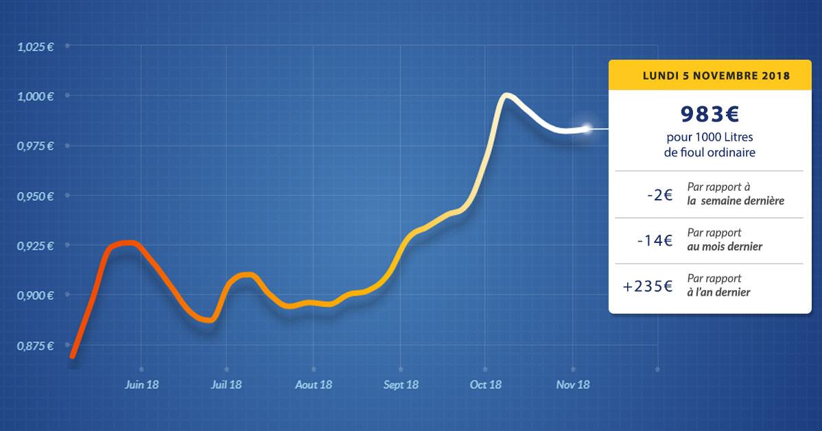 graphique évolution du prix du fioul du lundi 5 novembre 2018