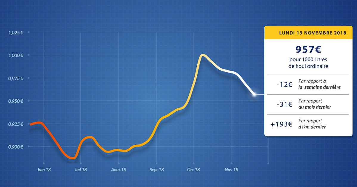 graphique évolution du prix du fioul du lundi 19 novembre 2018
