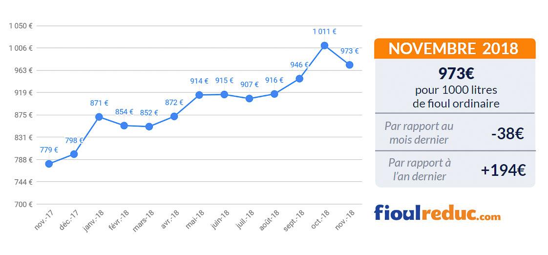 graphique prix du fioul baromètre mensuel novembre 2018