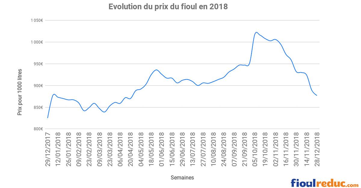 graphique évolution du prix du fioul en 2018