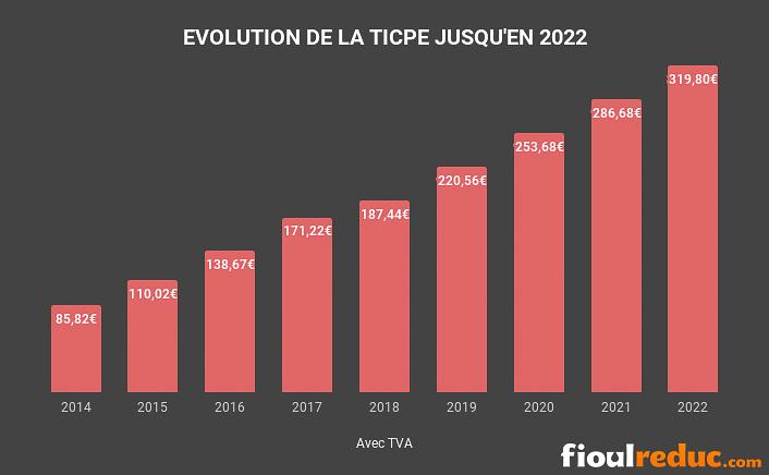 évolution de la TICPE entre 2014 et 2022