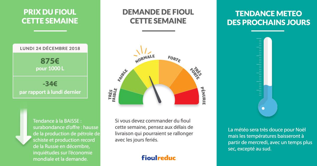 Fioulometre tendance prix du fioul demande et météo semaine du 24 décembre 2018