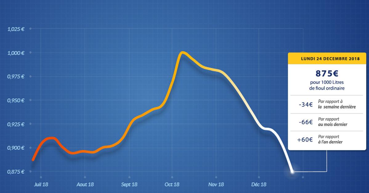 graphique évolution du prix du fioul du lundi 24 décembre 2018