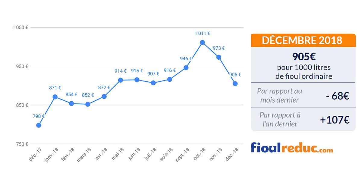 graphique prix du fioul baromètre mensuel décembre 2018