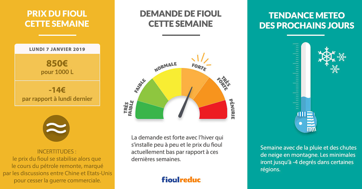 Fioulometre FioulReduc tendance prix du fioul demande et météo semaine du 7 janvier 2019