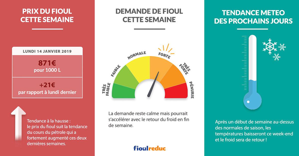 Fioulometre FioulReduc tendance prix du fioul demande et météo semaine du 14 janvier 2019