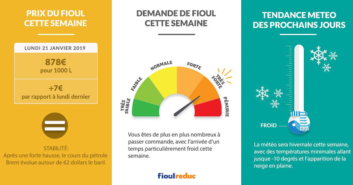 Fioulometre FioulReduc tendance prix du fioul demande et météo semaine du 21 janvier 2019