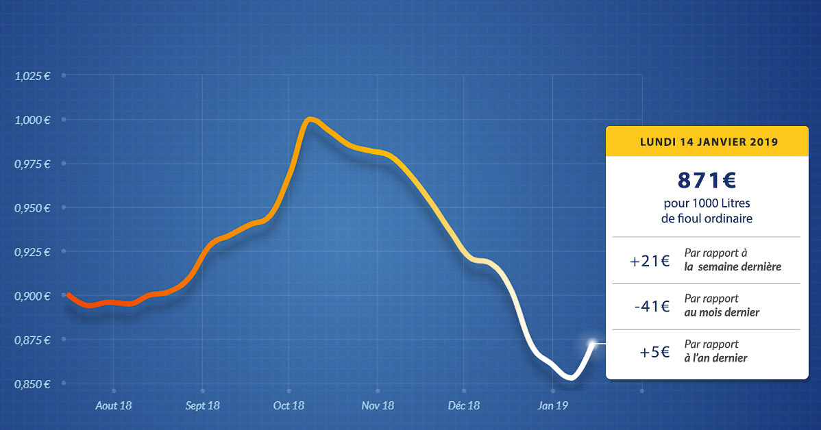 graphique évolution du prix du fioul du lundi 14 janvier 2019