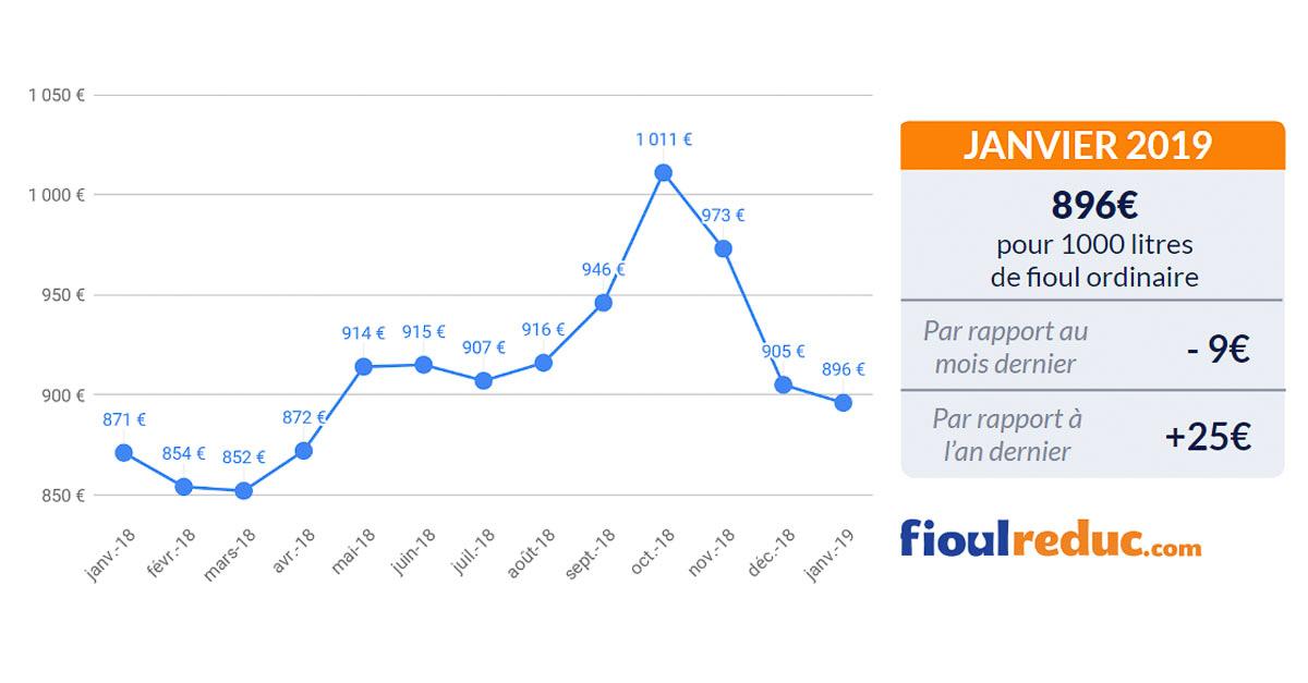 graphique prix du fioul baromètre mensuel janvier 2019