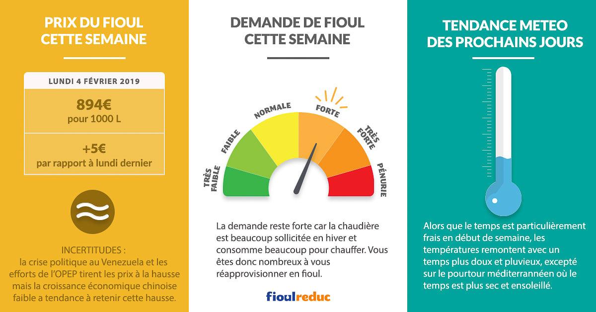 Fioulometre FioulReduc tendance prix du fioul demande et météo semaine du 4 février 2019