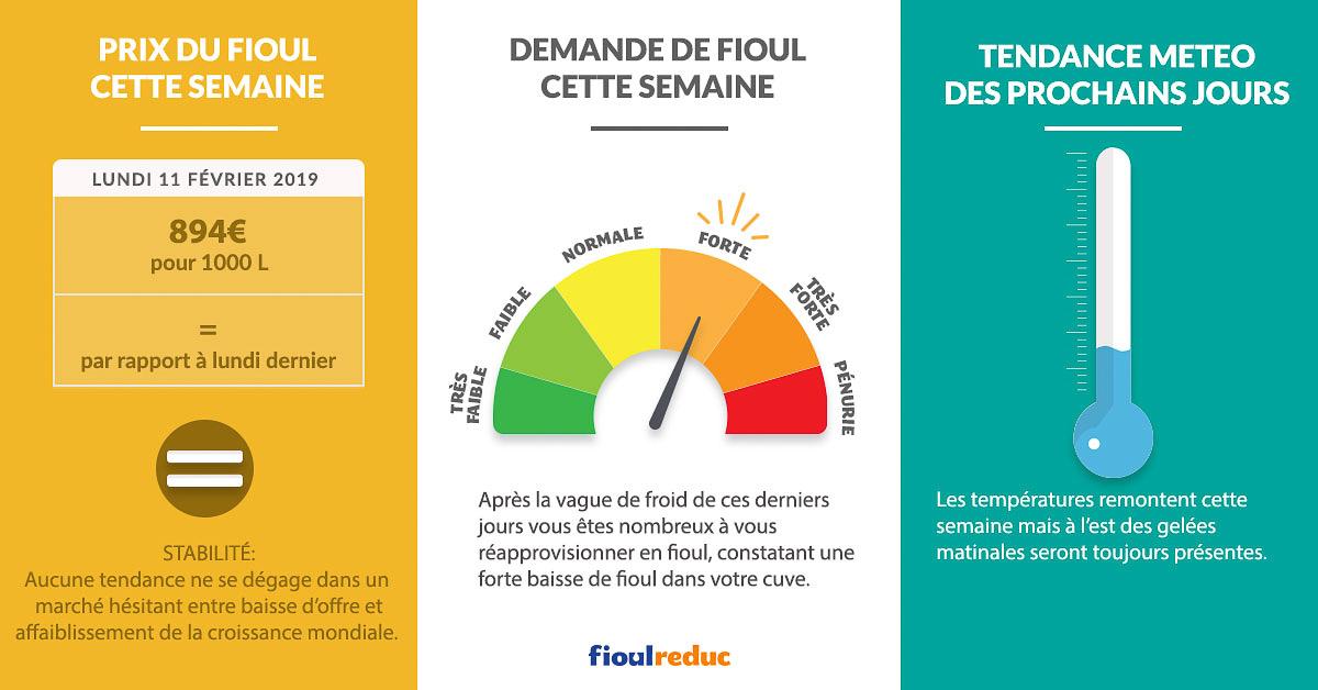 Fioulometre FioulReduc tendance prix du fioul demande et météo semaine du 11 février 2019