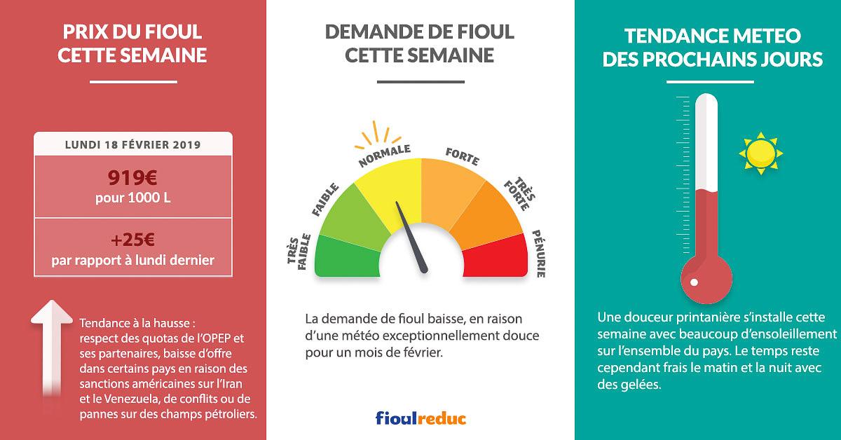 Fioulometre FioulReduc tendance prix du fioul demande et météo semaine du 18 février 2019