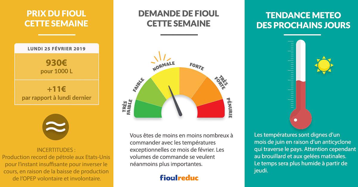 Fioulometre FioulReduc tendance prix du fioul demande et météo semaine du 25 février 2019