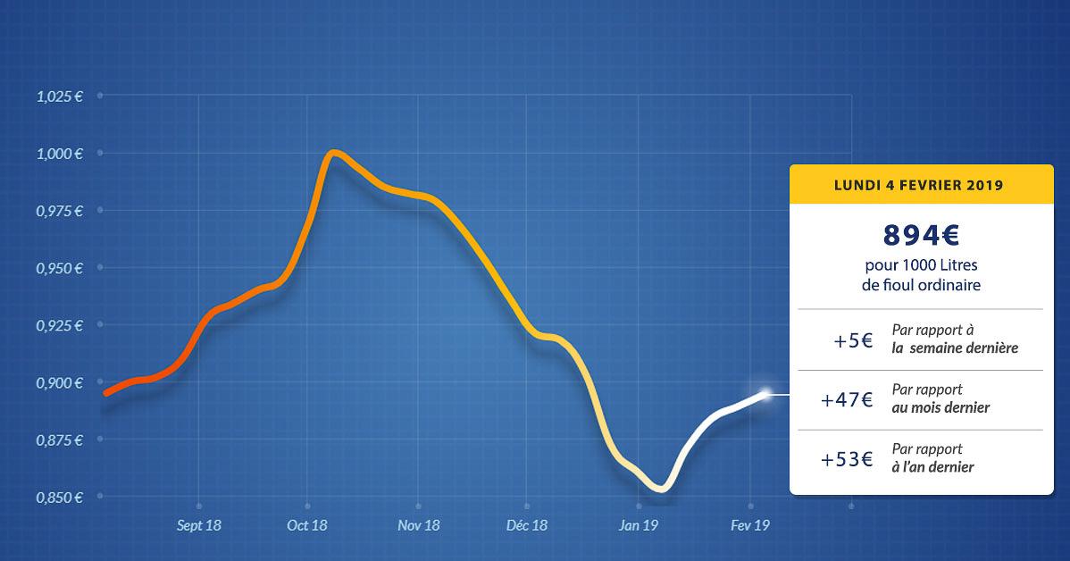 graphique évolution du prix du fioul du lundi 4 février 2019