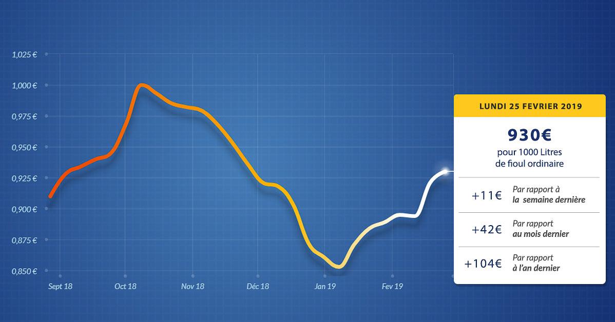 graphique évolution du prix du fioul du lundi 25 février 2019