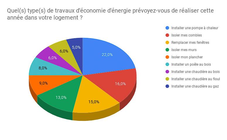 résultat du sondage grand débat national FioulReduc 2019 projets travaux d'économie d'énergie