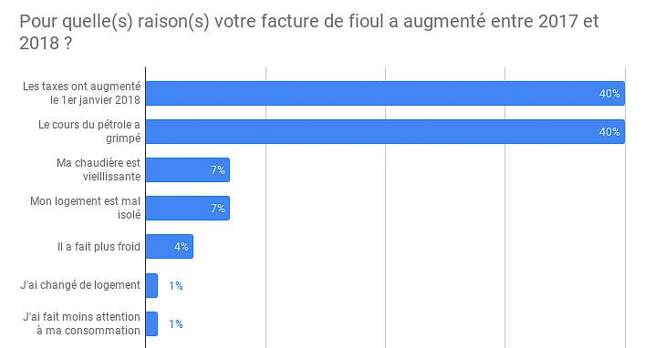 résultat du sondage grand débat national FioulReduc 2019 raison de la hausse de facture de fioul