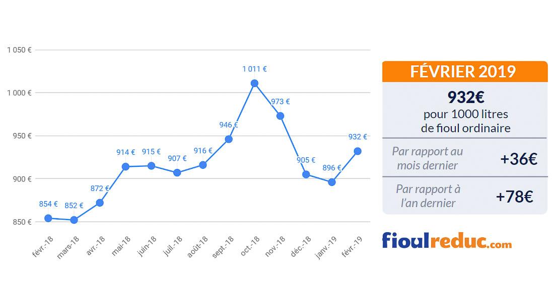 graphique prix du fioul baromètre mensuel février 2019