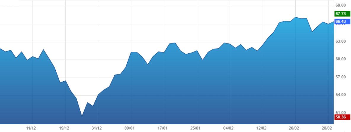 graphique d'évolution du cours du Brent sur trois mois jusqu'au 1er mars 2019