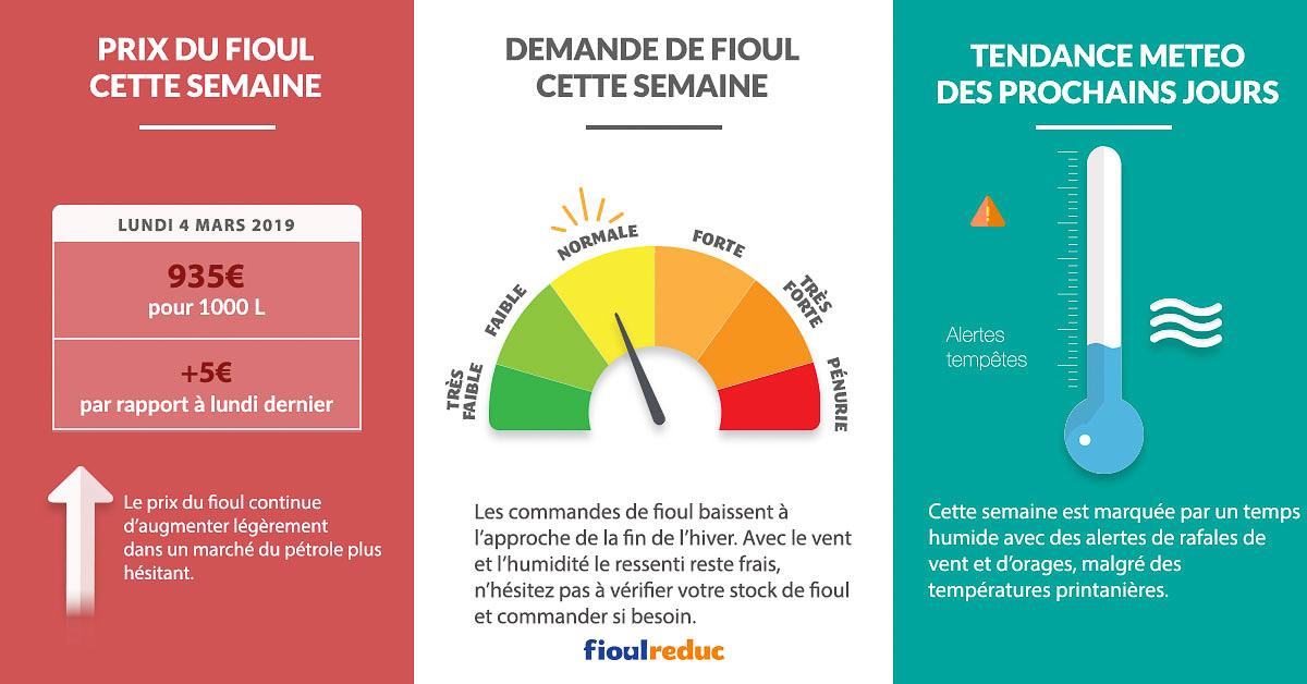 Fioulometre FioulReduc tendance prix du fioul demande et météo semaine du 4 mars 2019