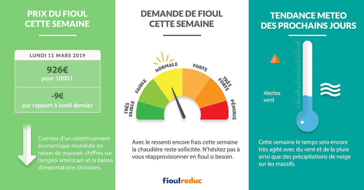 Fioulometre FioulReduc tendance prix du fioul demande et météo semaine du 11 mars 2019