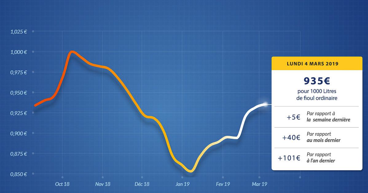 graphique évolution du prix du fioul du lundi 4 mars 2019