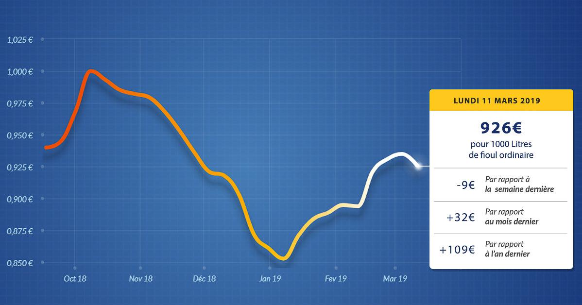 graphique évolution du prix du fioul du lundi 11 mars 2019