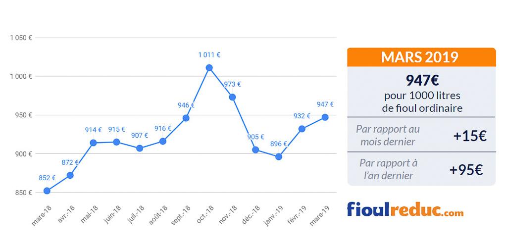 graphique prix du fioul baromètre mensuel mars 2019