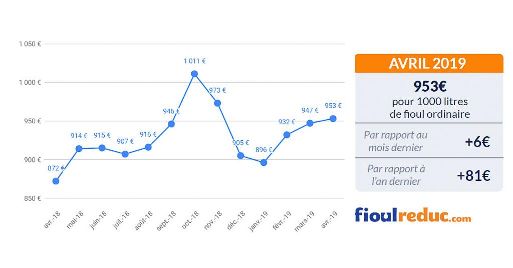 graphique prix du fioul FioulReduc baromètre mensuel avril 2019