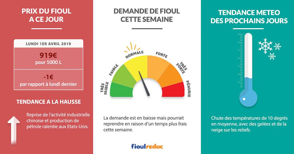 Fioulometre FioulReduc tendance prix du fioul demande et météo semaine du 1er avril 2019