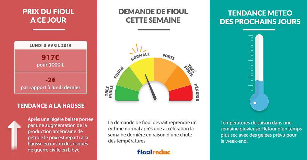 Fioulometre FioulReduc tendance prix du fioul demande et météo semaine du 8 avril 2019