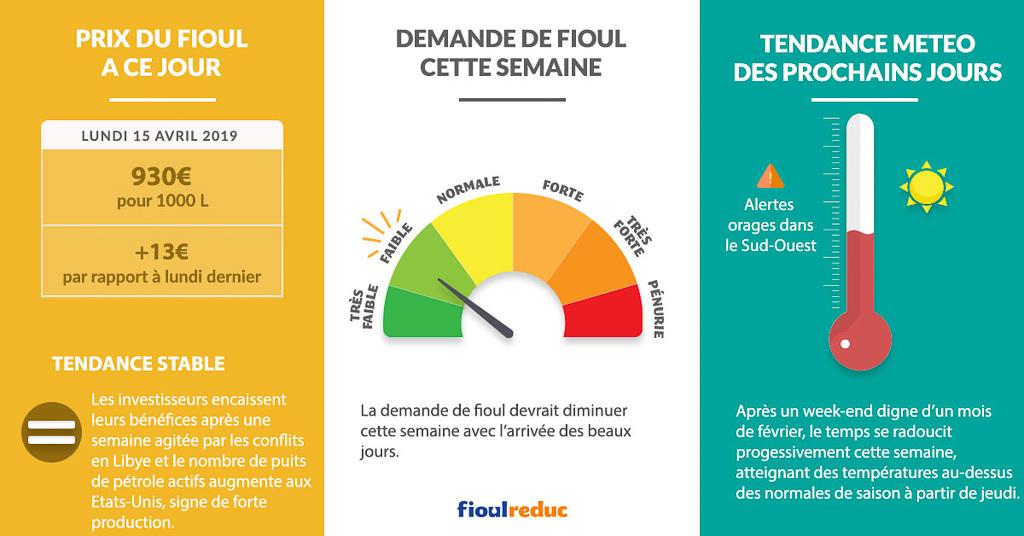 Fioulometre FioulReduc tendance prix du fioul demande et météo semaine du 15 avril 2019