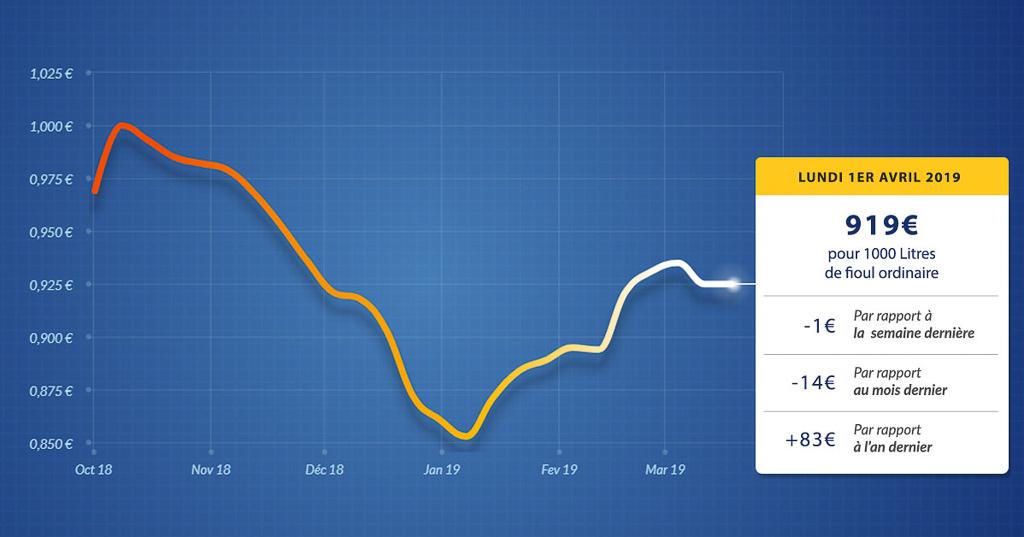 graphique évolution du prix du fioul du lundi 1er avril 2019