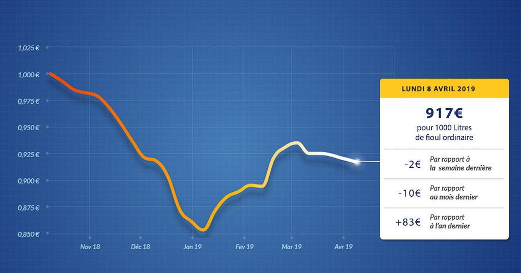 graphique évolution du prix du fioul du lundi 8 avril 2019