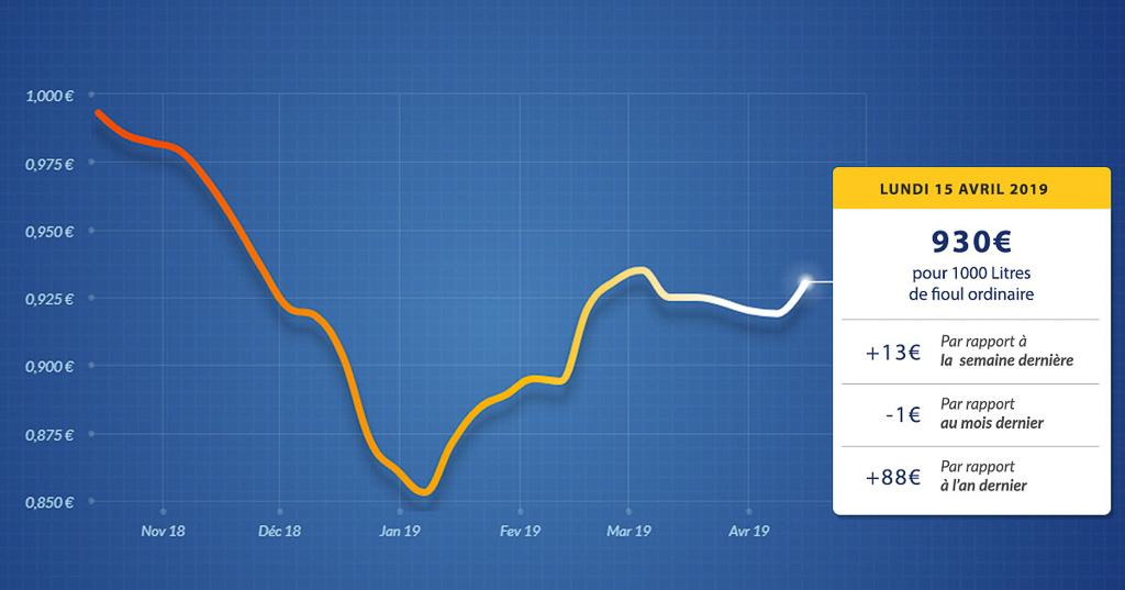 graphique évolution du prix du fioul du lundi 15 avril 2019