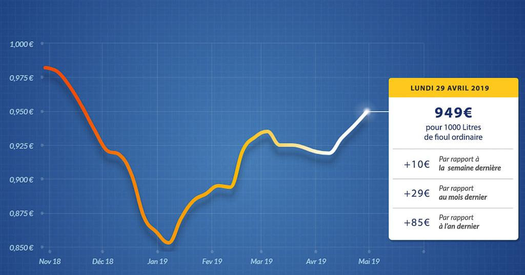 graphique évolution du prix du fioul du lundi 29 avril 2019