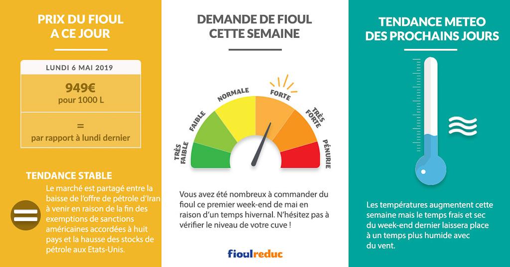 Fioulometre FioulReduc tendance prix du fioul semaine du 6 mai 2019