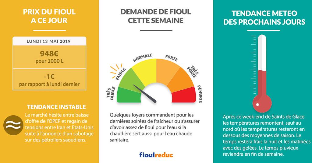 Fioulometre FioulReduc tendance prix du fioul semaine du 13 mai 2019