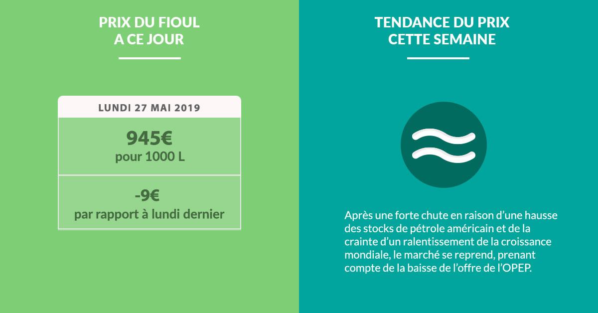 Fioulometre FioulReduc tendance prix du fioul semaine du 27 mai 2019