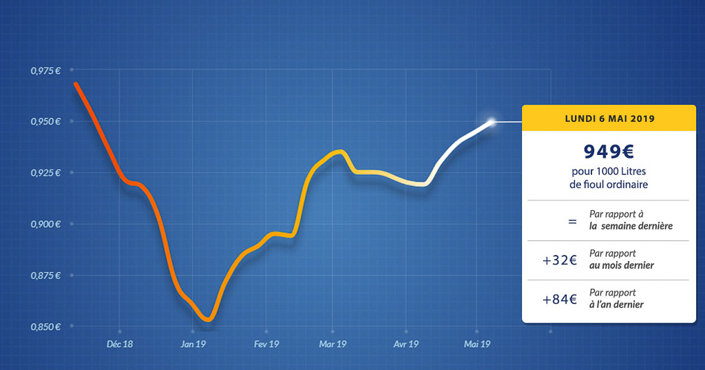 graphique évolution du prix du fioul du lundi 6 mai 2019