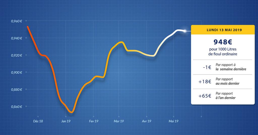 graphique évolution du prix du fioul du lundi 13 mai 2019