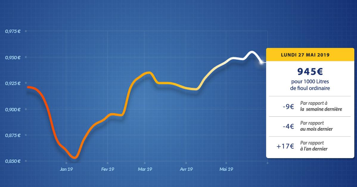 graphique évolution du prix du fioul du lundi 27 mai 2019