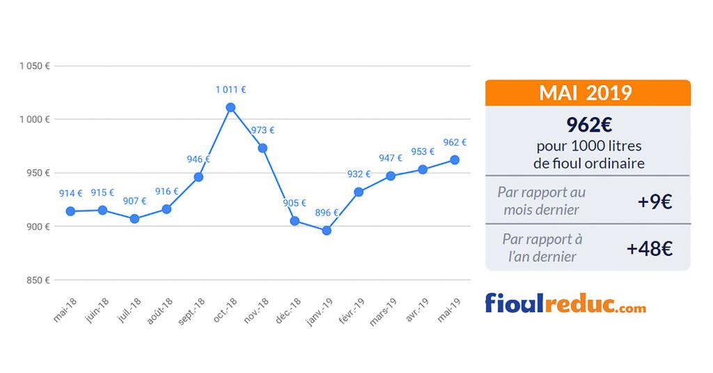 graphique prix du fioul FioulReduc baromètre mensuel mai 2019